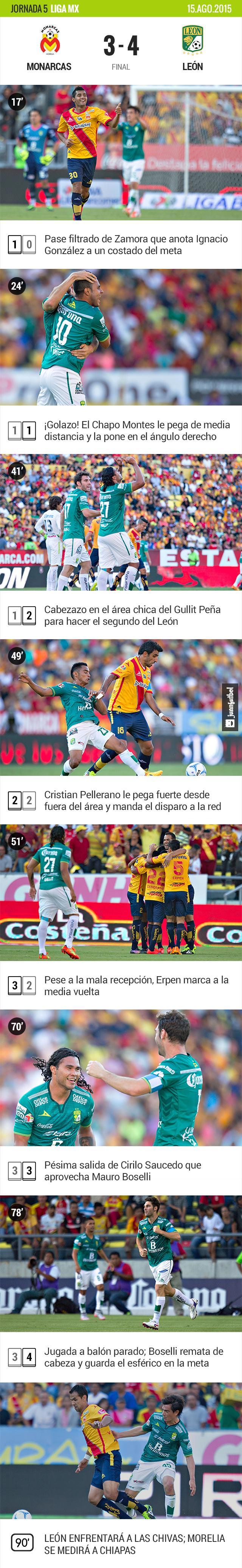 Morelia 3-4 León