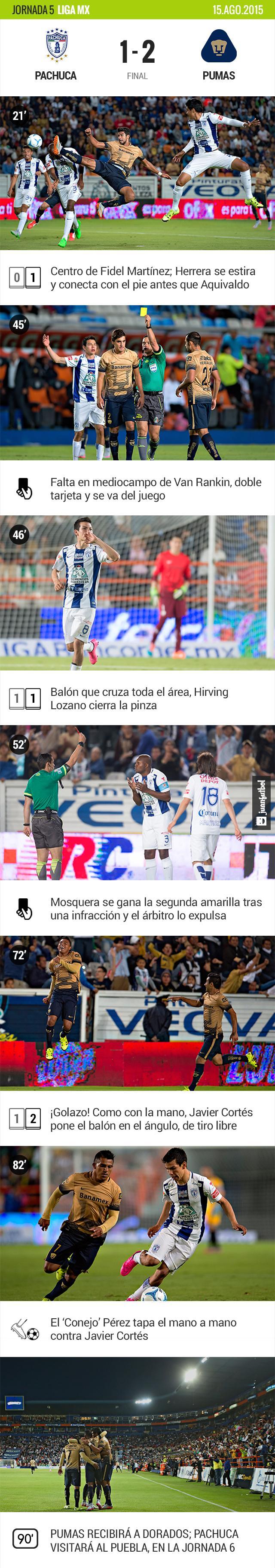 Pachuca 1-2 Pumas