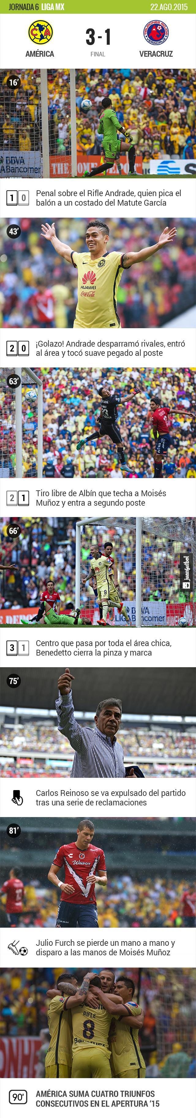 América 3-1 Veracruz