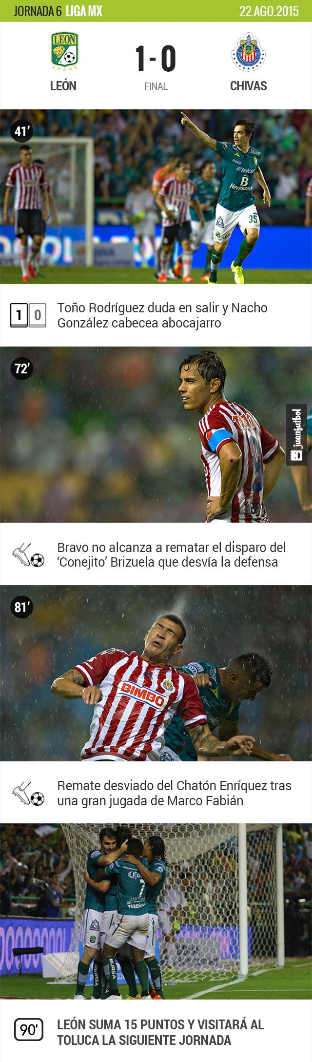 León 1-0 Chivas