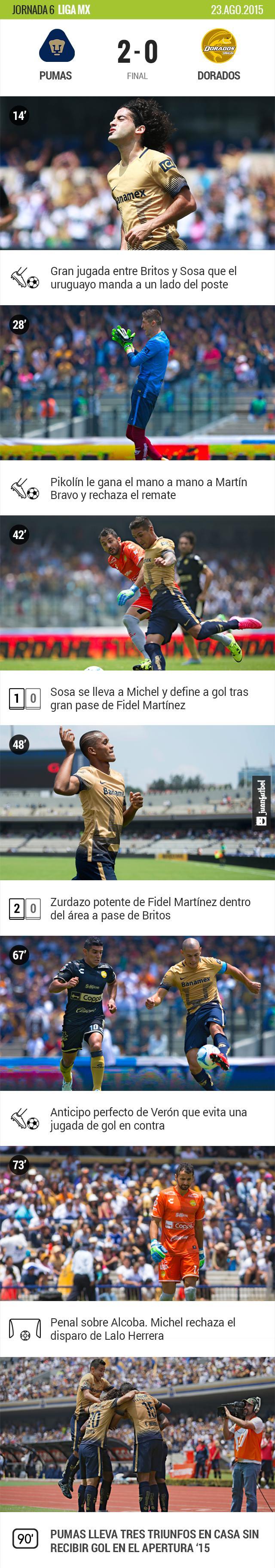 Pumas 2-0 Dorados