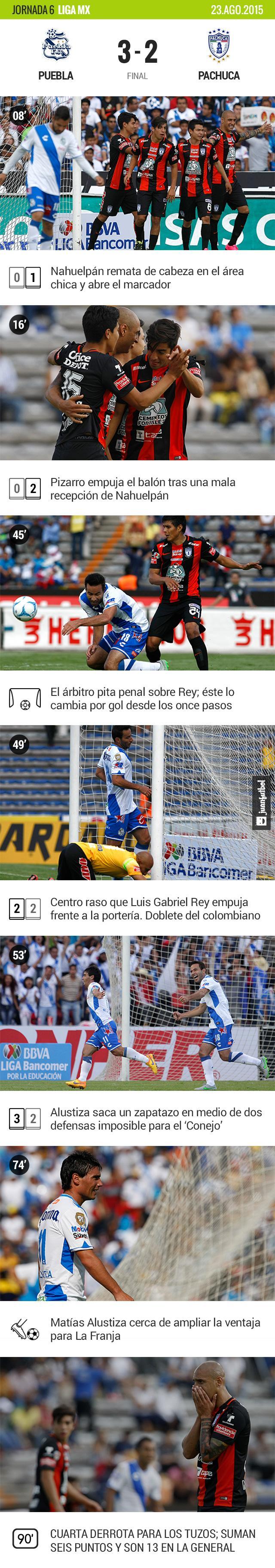 Puebla vence 3-2 a Pachuca en la jornada 6 de la Liga MX. Rey anotó un doblete y Alustiza cerró la cuenta de La Franja