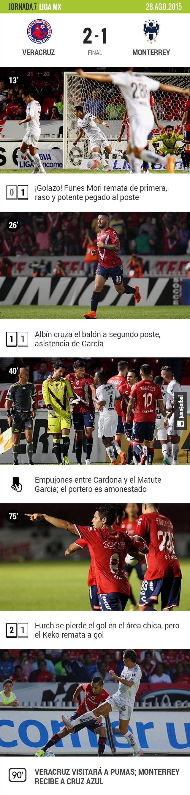 Veracruz 2-1 Monterrey
