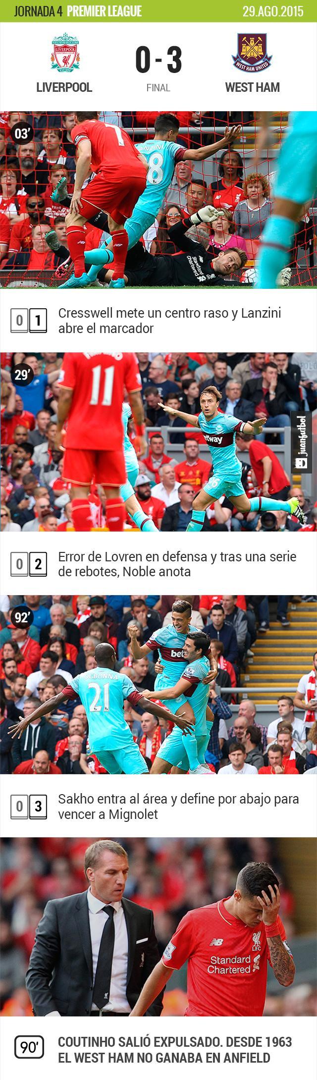 Liverpool pierde frente al West Ham por 3-0 en Anfield. Coutinho salió expulsado y no jugará frente al Manchester United.