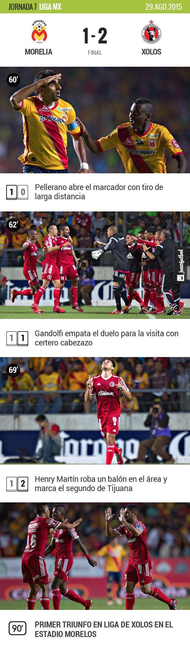 Xolos dio cuenta de Morelia en el Estadio Morelos