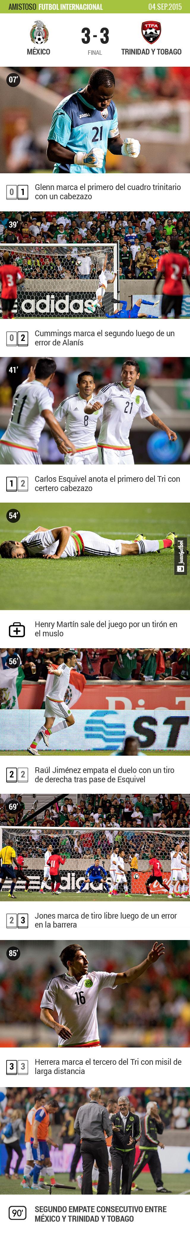 México rescató el empate a 3 frente a Trinidad en el debut del Tuca al frente del Tri