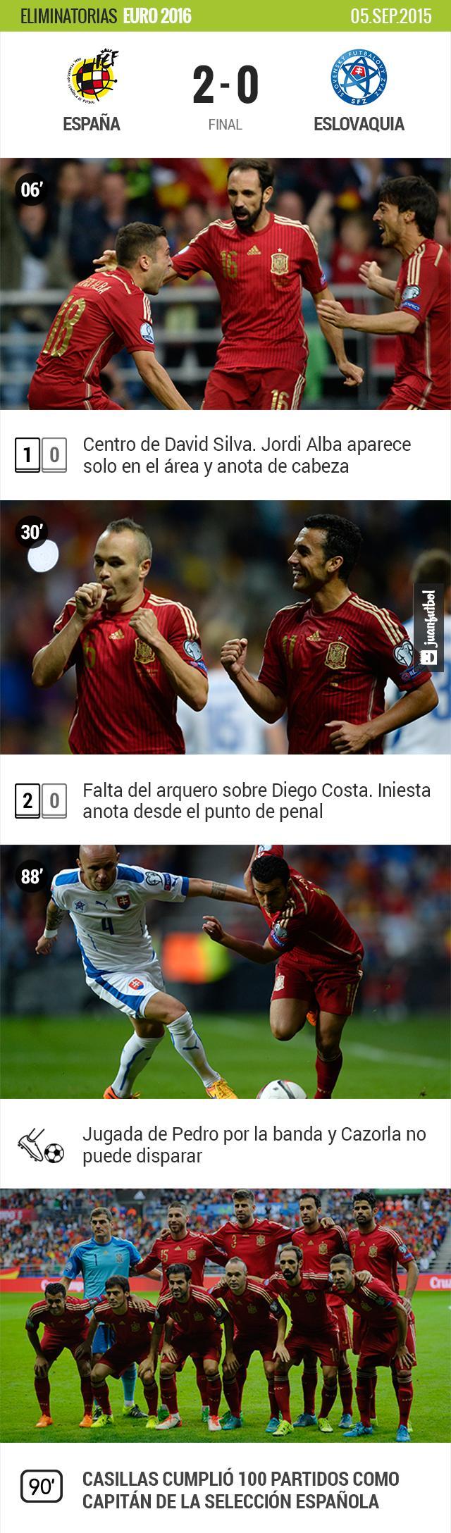 España vence a Eslovaquia en las eliminatorias de la Eurocopa. Casillas cumple 100 partidos como capitán.