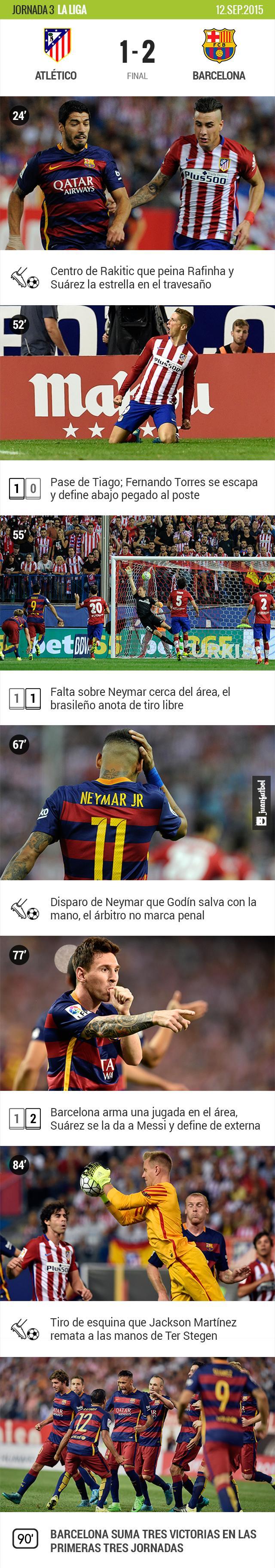Barcelona vence al Atlético en su visita a Madrid con goles de Neymar y Lionel Messi.