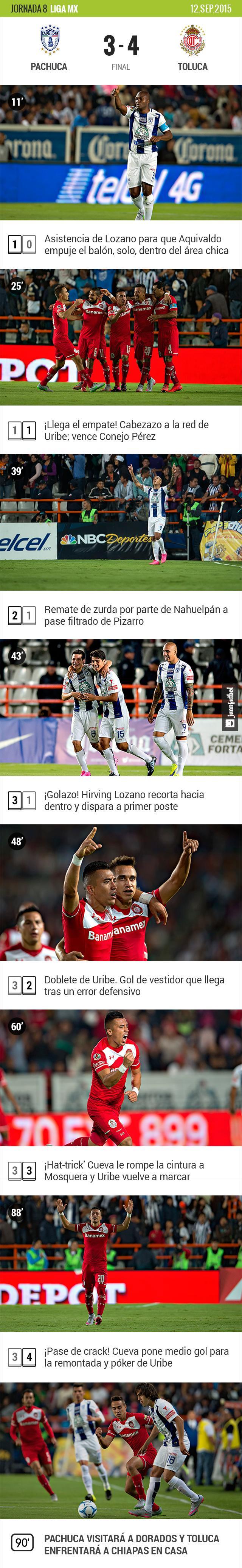 Pachuca 3-4 Toluca