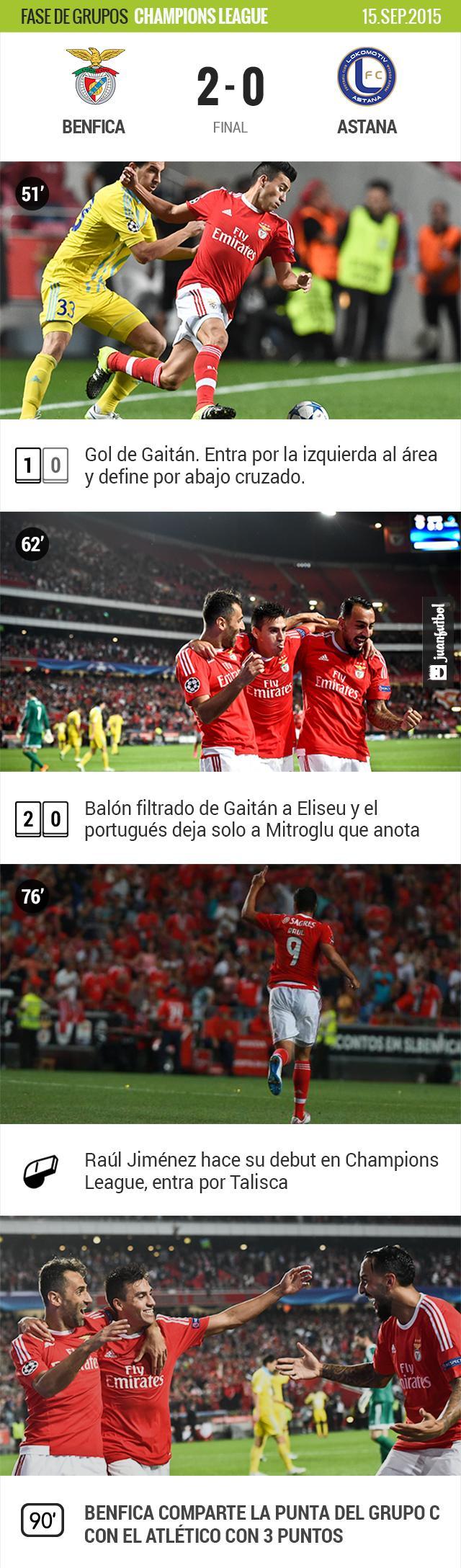 Benfica vence 2-0 al Astana con goles de Gaitán y Mitroglu. Jiménez entro al minuto 76.