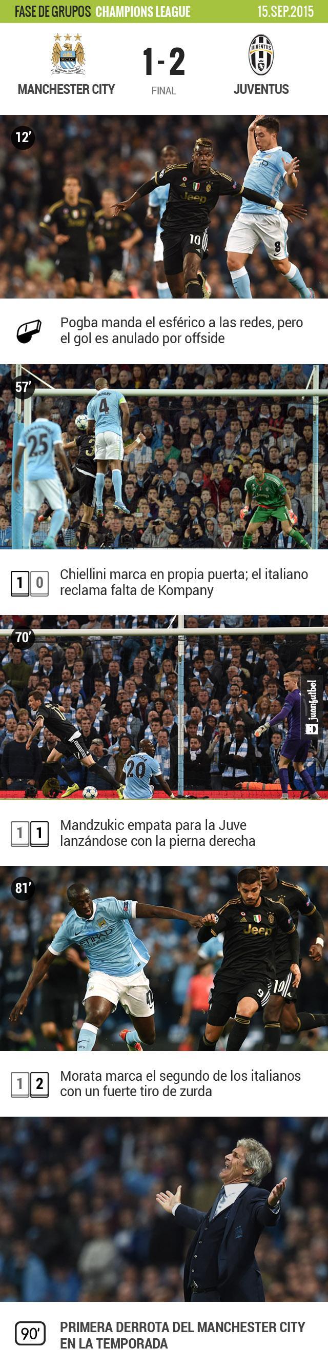 Manchester City se vio sorprendido en casa