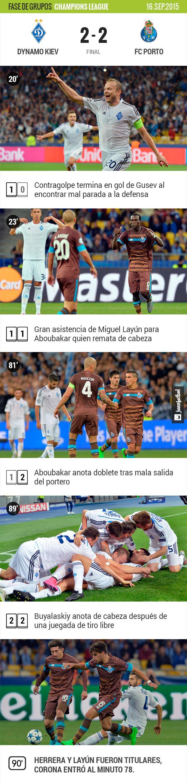 Dynamo Kiev y Porto empatan en su primer partido de fase de grupos de Champions League. Miguel Layún se adjudicó una asistencia.