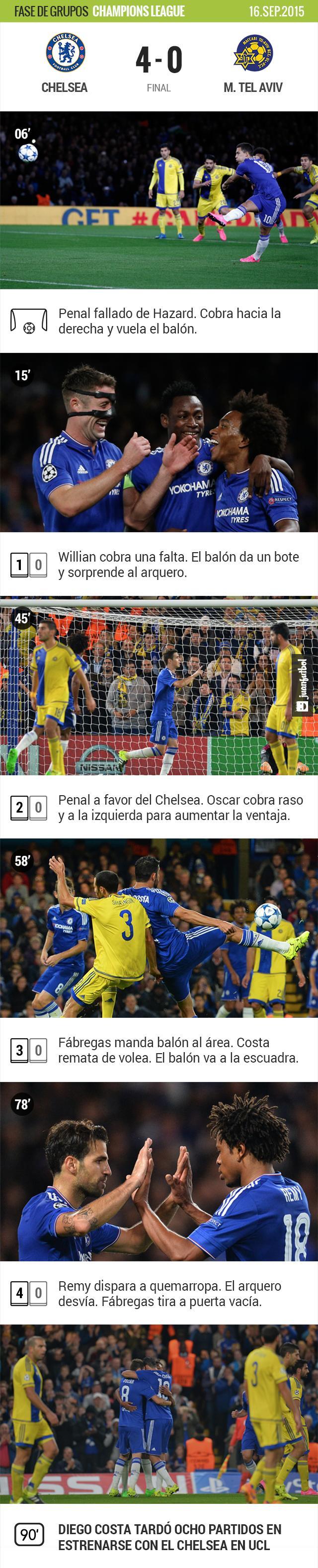 Chelsea fue amo y señor del partido.