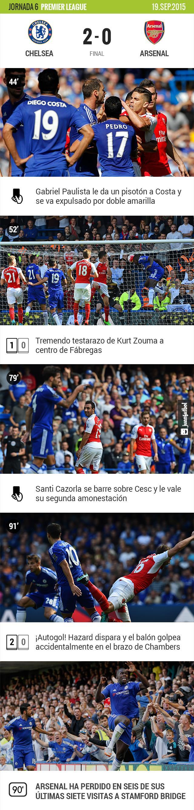 Chelsea vence 2-0 al Arsenal en Stamford Bridge