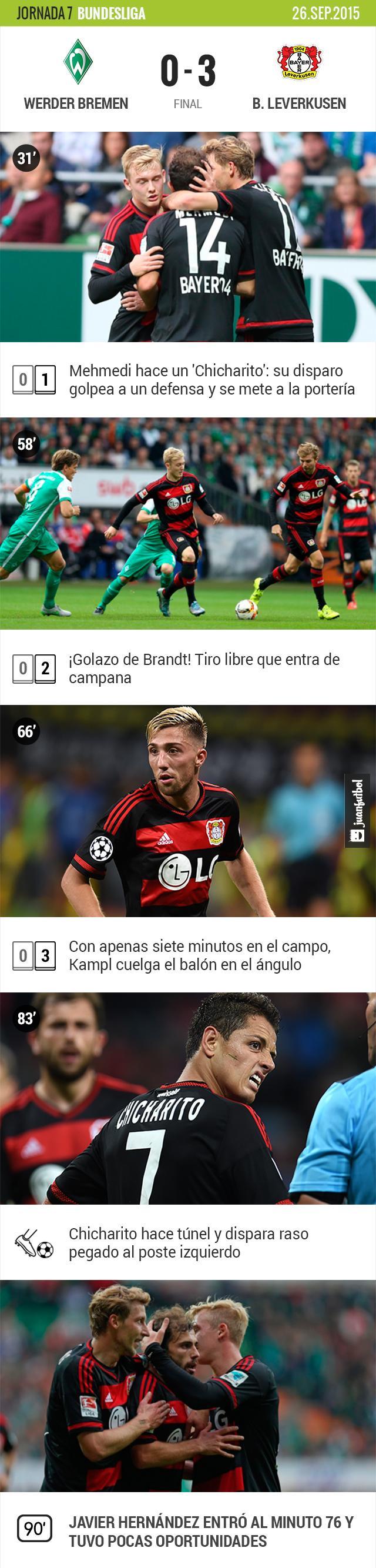 Leverkusen golea 3-0 al Werder Bremen, Javier Hernández entró al minuto 76 y tuvo una oportunidad