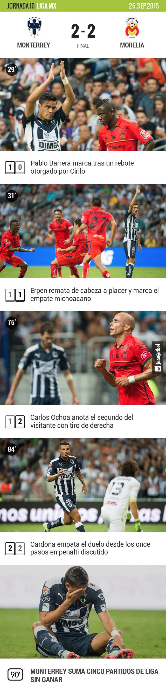 Monterrey apenas empató con Morelia