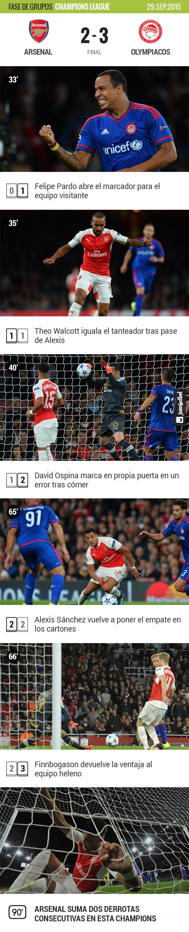 Olympiacos sorprendió al Arsenal en Londres