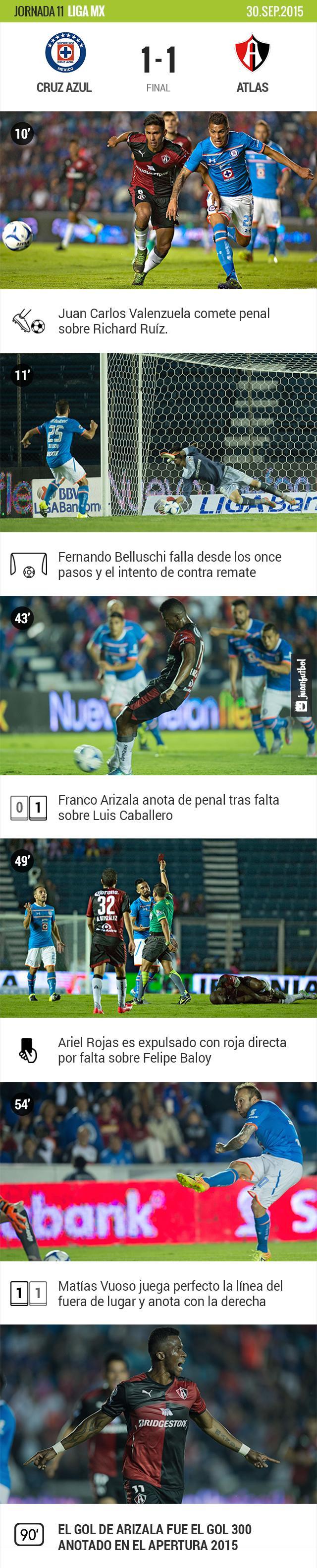 Cruz Azul y Atlas empatan 1-1 en la Jornada 11 de la Liga MX