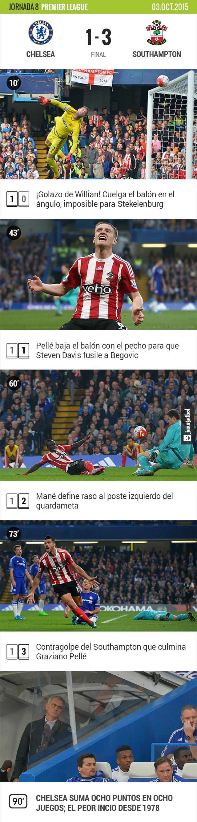 Chelsea pierde 1-3 frente al Southampton. Mourinho suma ocho puntos en ocho partidos
