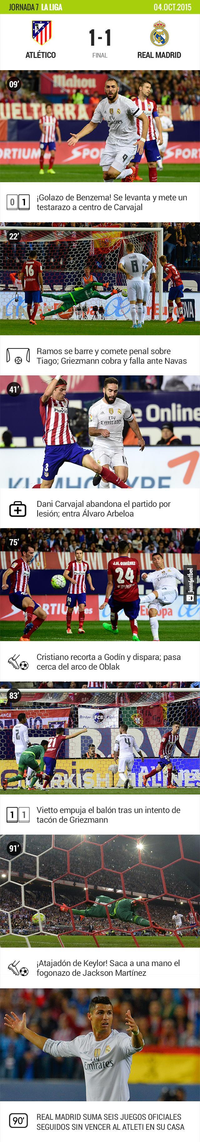 Atlético de Madrid empata 1-1 con el Real Madrid. Los goles estuvieron a cargo de Benzema y Vietto