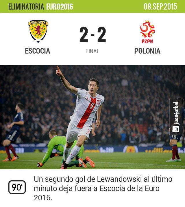 Polonia logra empatar al último minuto y elimina a Escocia de la Euro 2016.