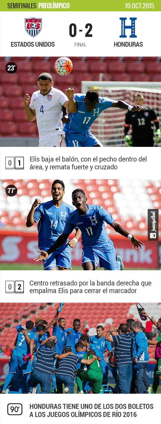 Estados Unidos 0-2 Honduras