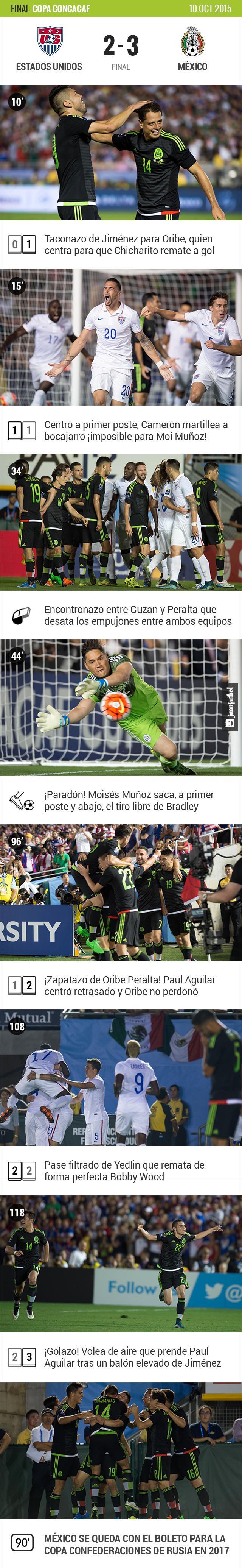 Estados Unidos 2-3 México