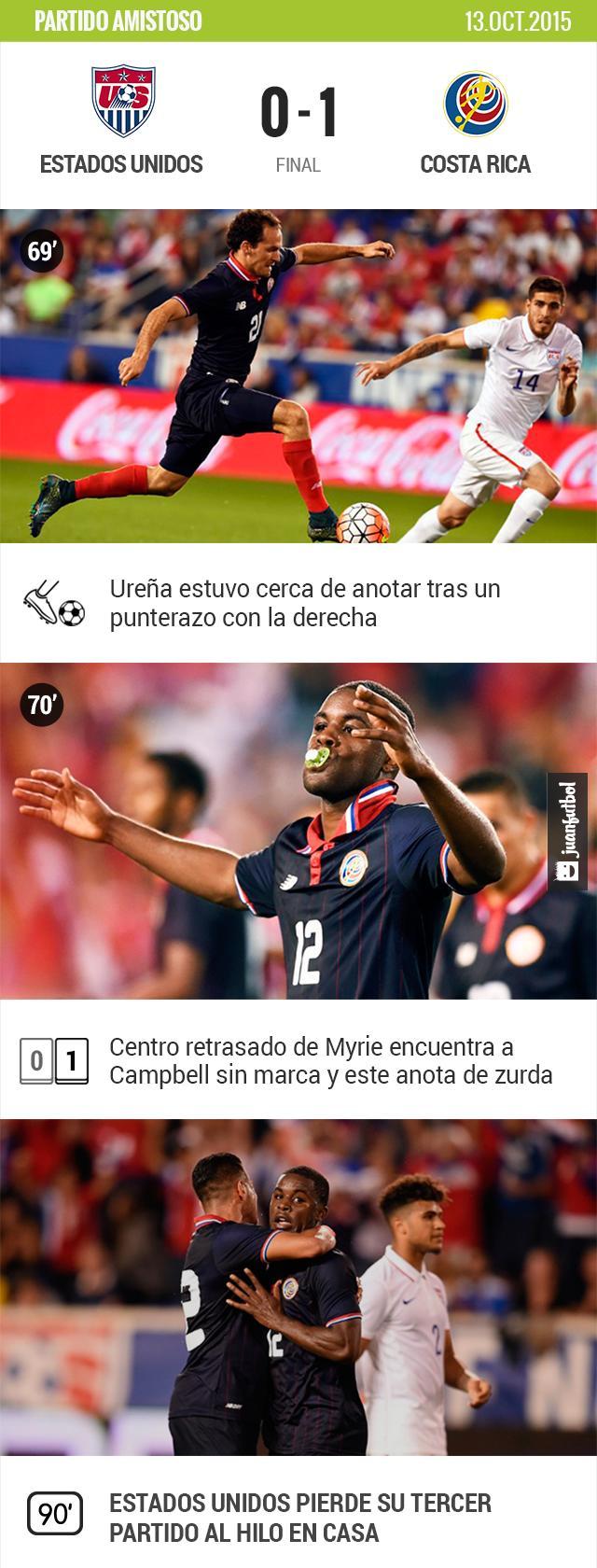 Estados Unidos no puede contra Costa Rica
