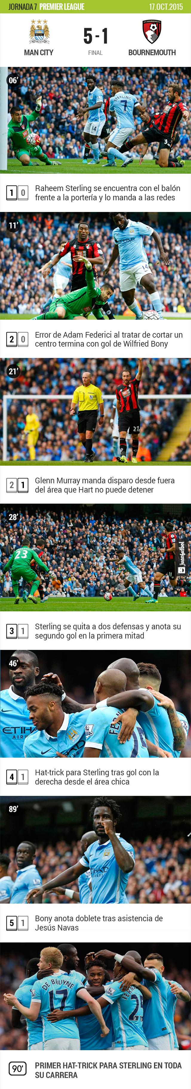 El City golea al Bournemouth con hat-trick de Sterling