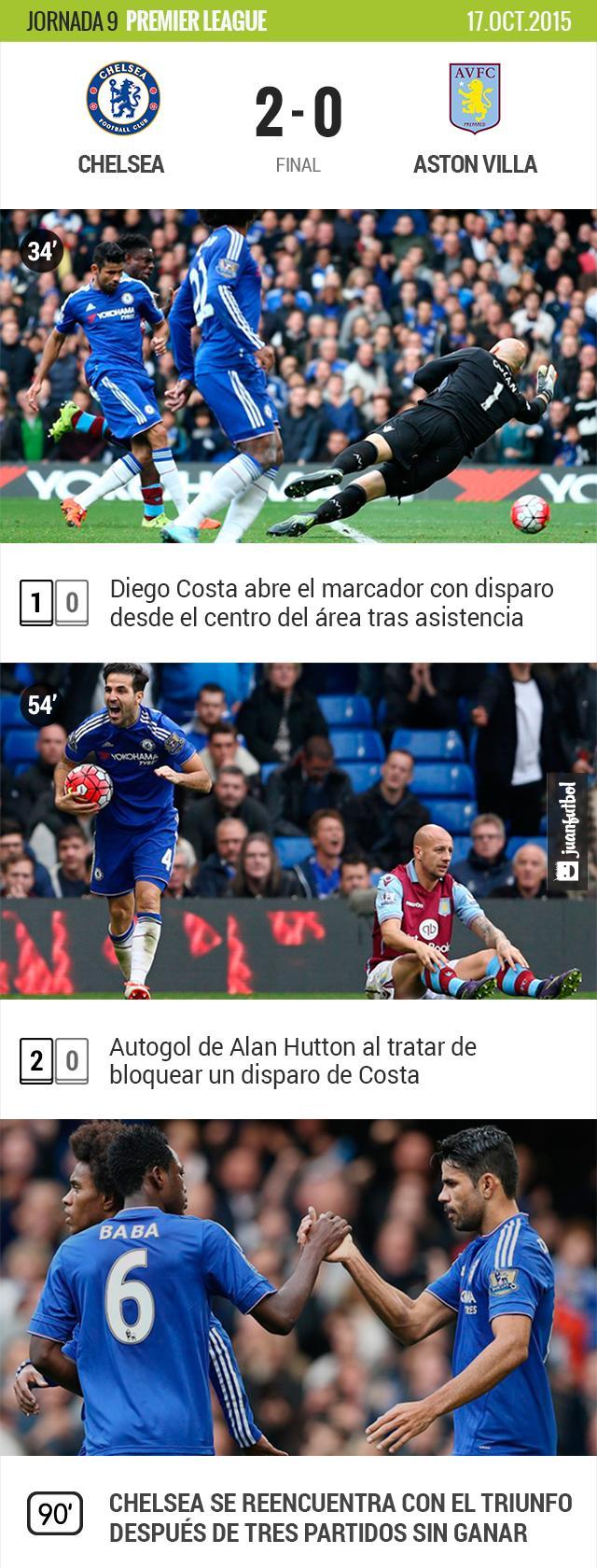 Chelsea gana al Aston Villa 2-0 en Stamford Bridge