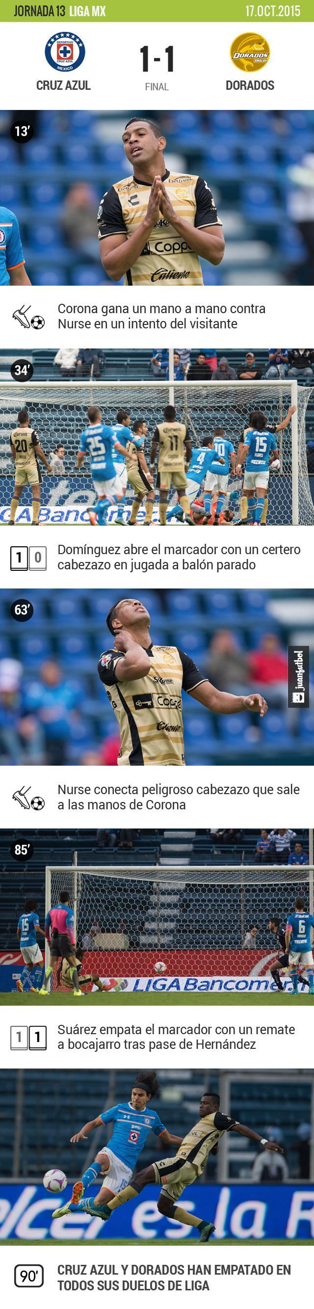 Dorados sacó un punto a Cruz Azul en los últimos minutos en la presentación de Tomás Boy