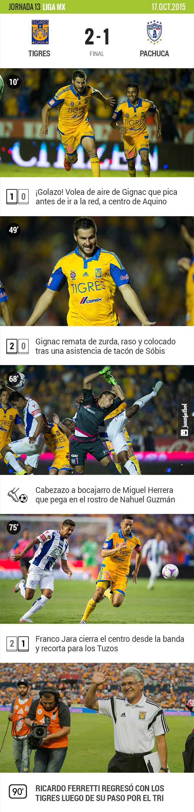 Tigres 2-1 Pachuca