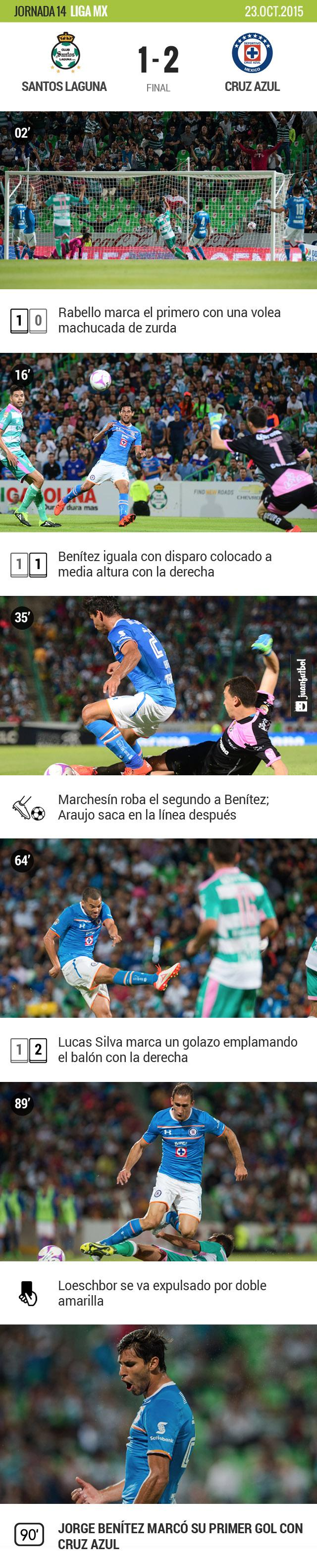 Cruz Azul dio cuenta de Santos