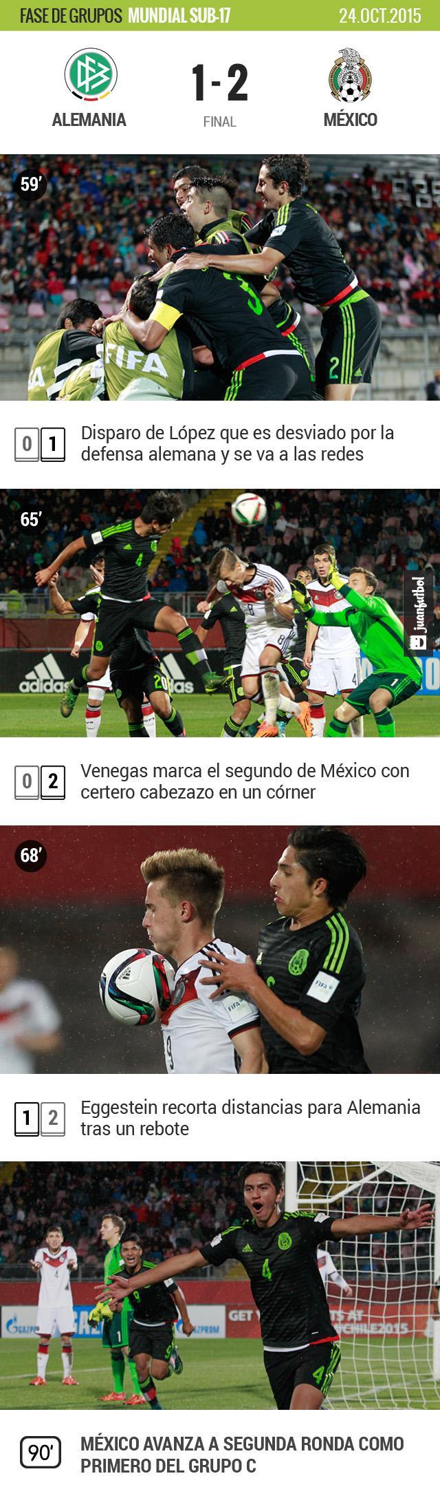 México venció 2-1 a Alemania en el cierre del Grupo C del Mundial Sub-17