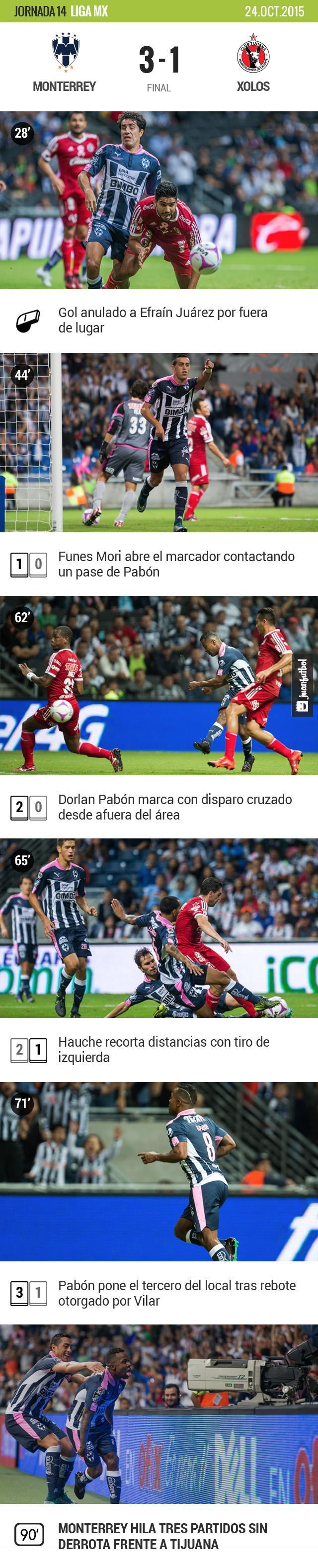 Monterrey derrotó a Xolos con una buena actuación de Dorlan Pabón