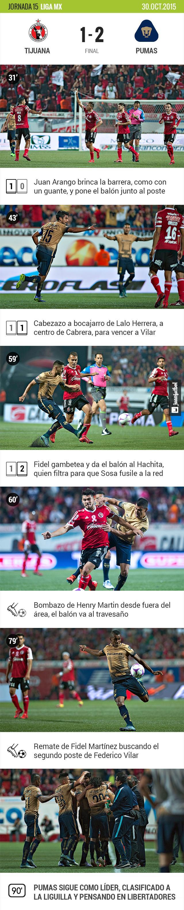 Tijuana 1-2 Pumas