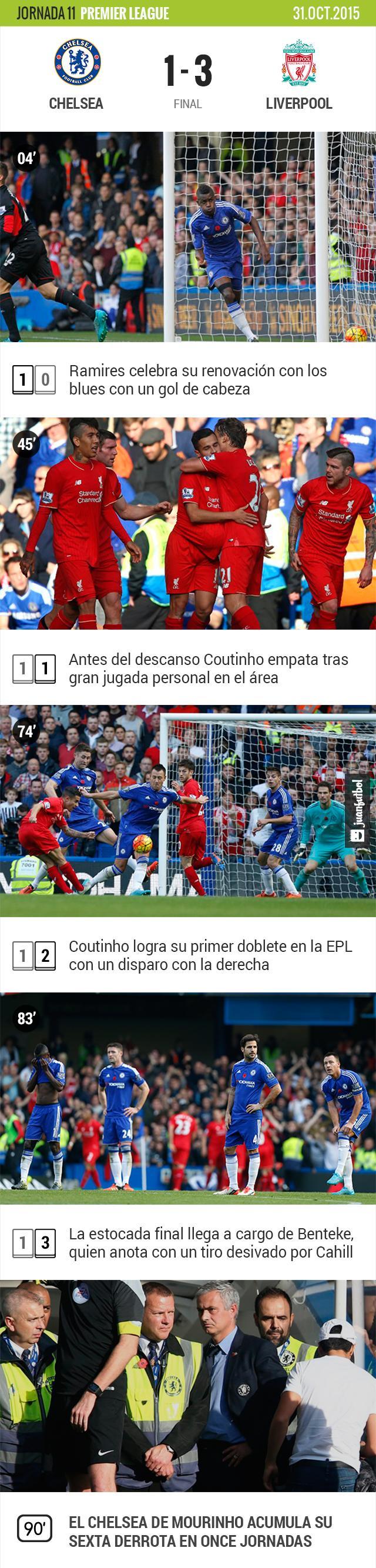 Chelsea sufre su sexta derrota en la temporada de la Premier League