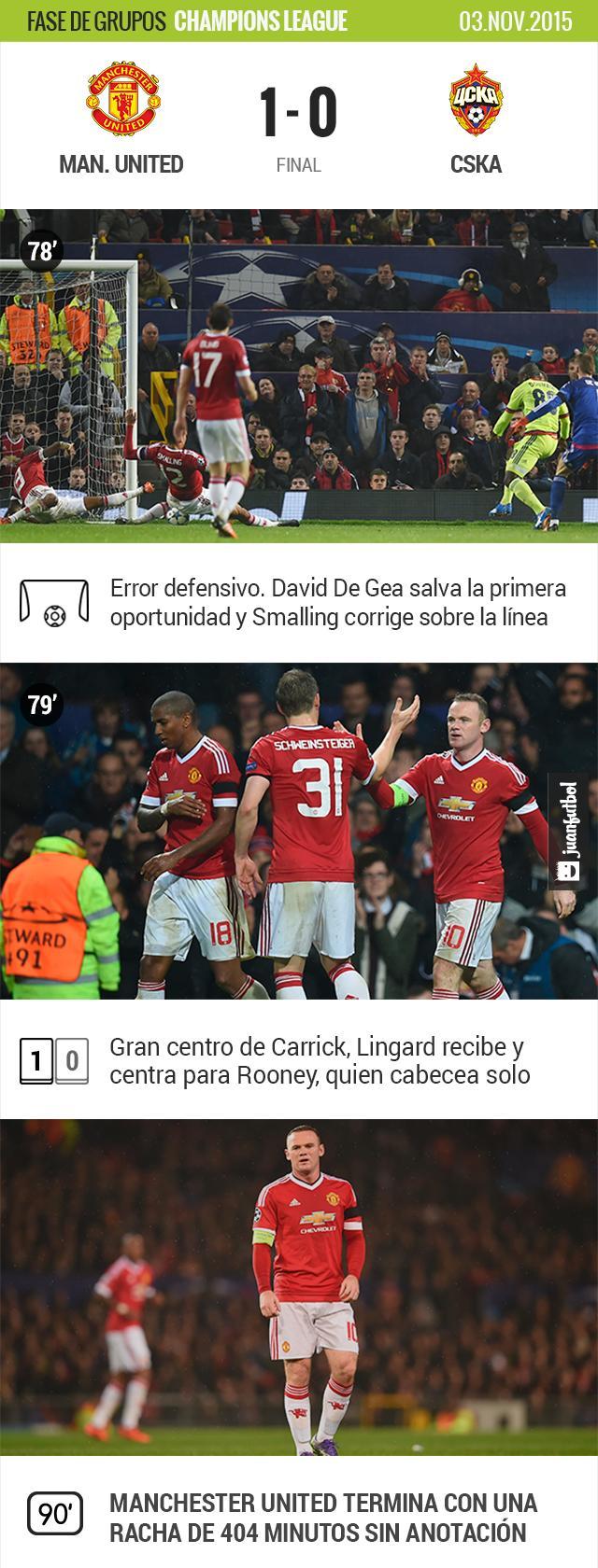 Manchester United vence por la mínima al CSKA de Moscú en Old Trafford