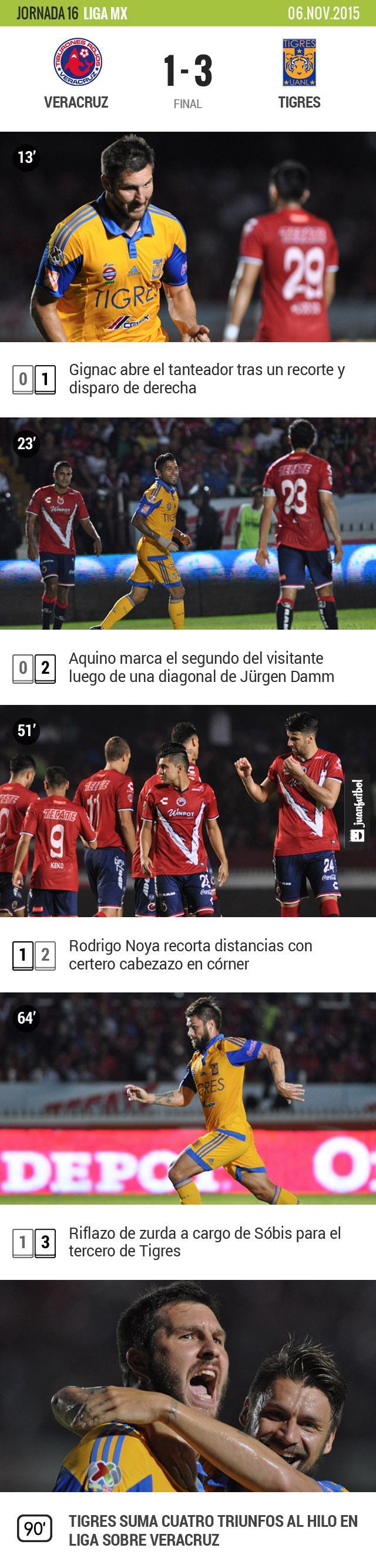 Tigres venció 3-1 al Tiburón