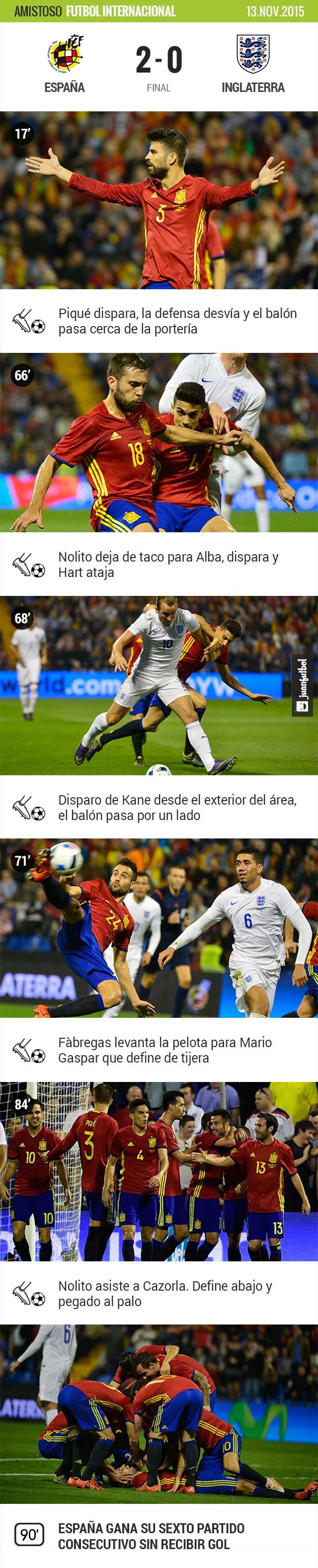 España vence a Inglaterra en amistoso de fecha FIFA con goles de Gaspar y Cazorla.