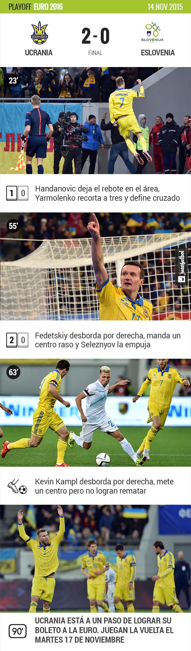 Ucrania vence en casa 2-0 a Eslovenia y se acerca a la Euro 2016.