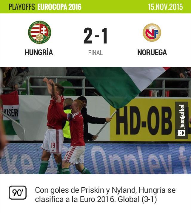 Con goles de Pinskin y Nyland, Hungría vence a Noruega y se clasifica a la Euro 2016