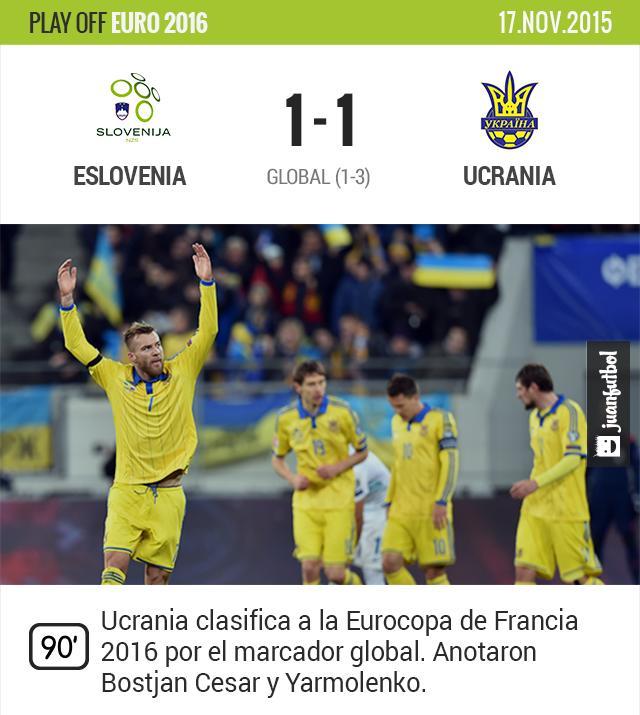 Ucrania se clasifica a la Euro 2016 tras vencer a Eslovenia por tres goles a uno en el global.