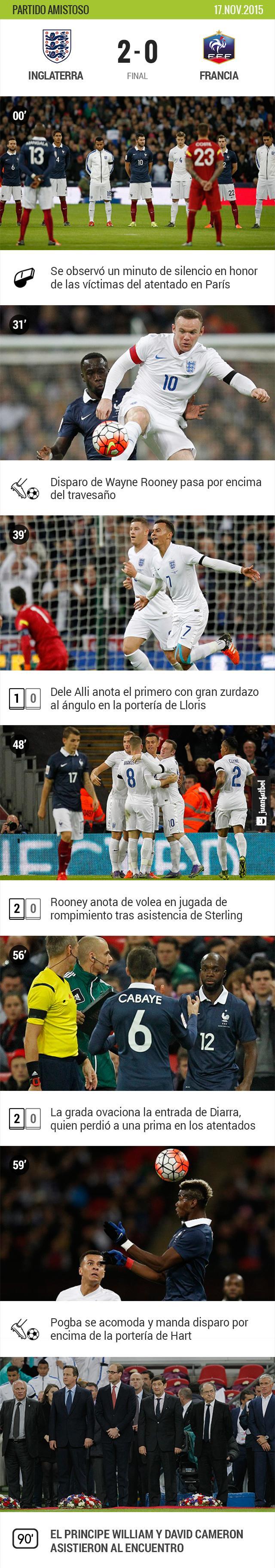 Inglaterra gana a Francia 2-0 en amistoso jugado en Wembley