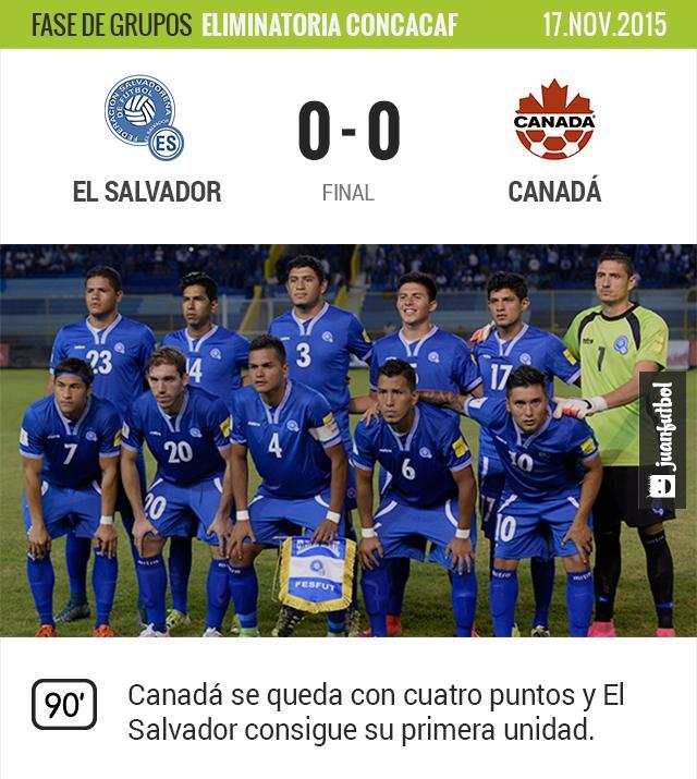 Salvador-Canadá