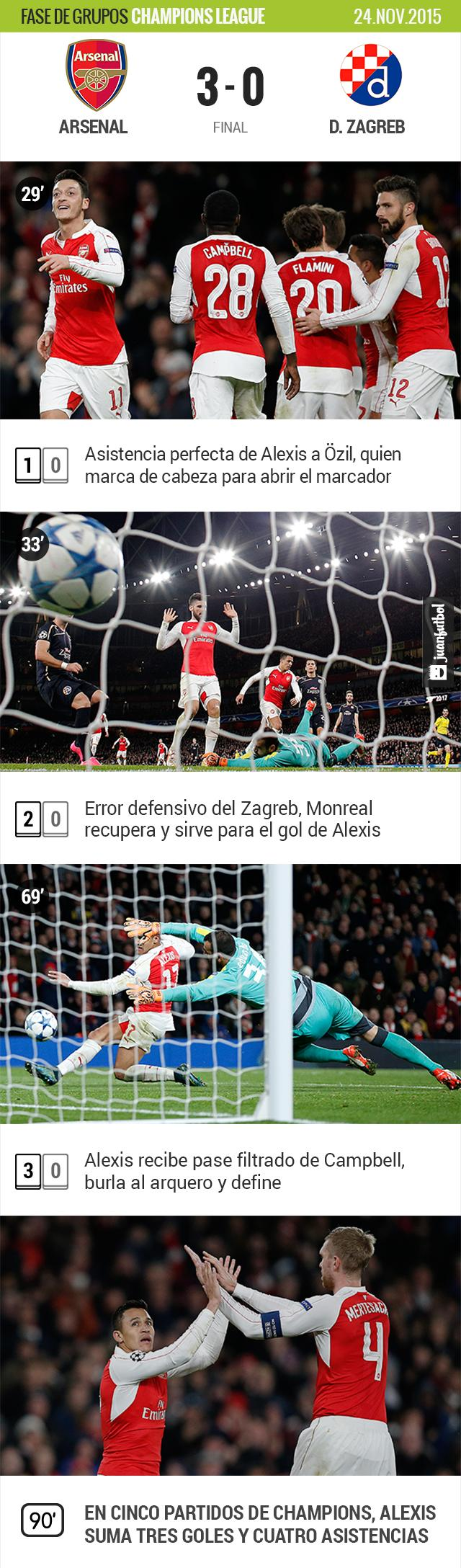 Arsenal vence 3-0 al Dinamo de Zagreb en Champions League