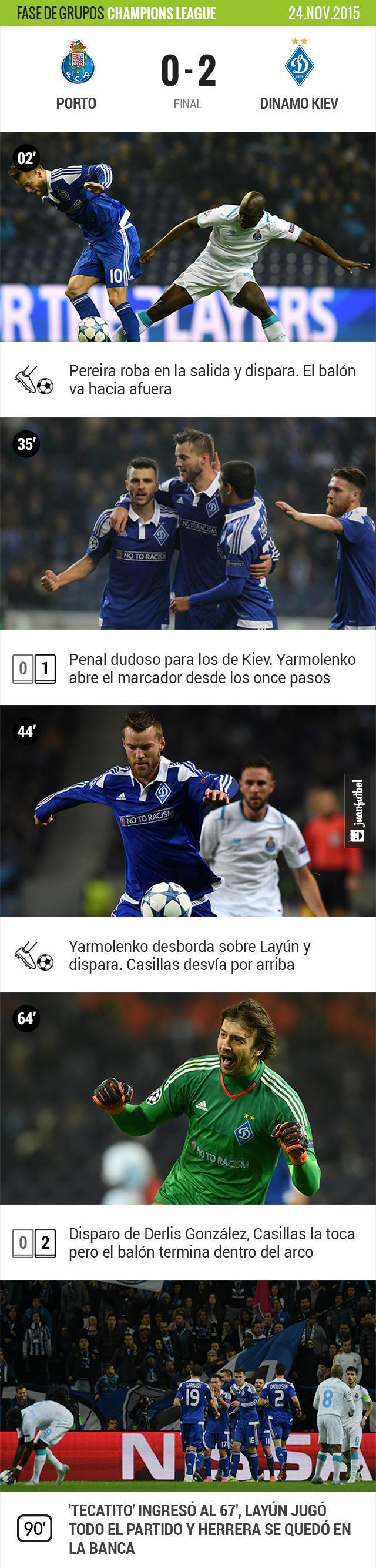Porto cae en casa contra el Dinamo de Kiev.
