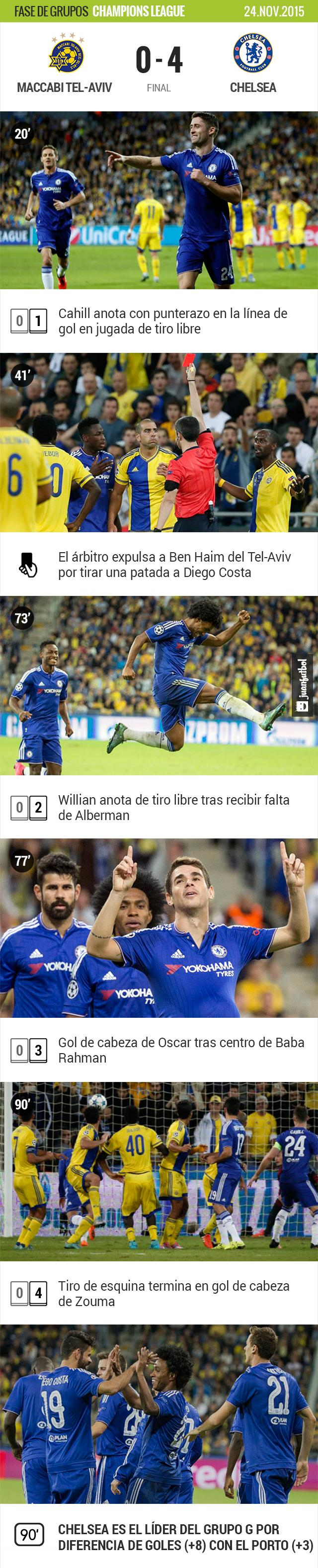 Chelsea gana por goleada ante el Maccabi Tel-Aviv