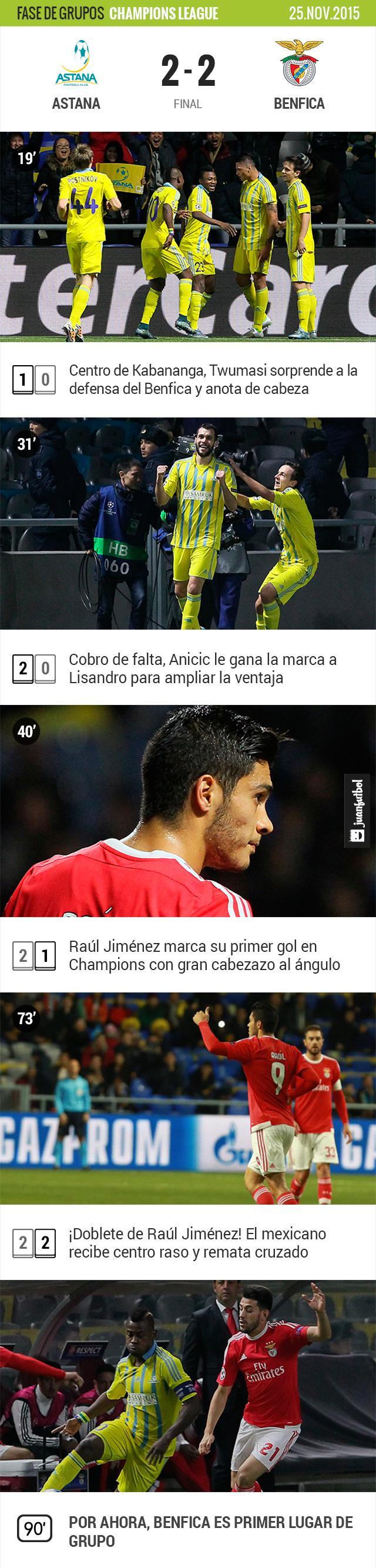 Raúl Jiménez rescata al Benfica con el empate a dos ante el Astana