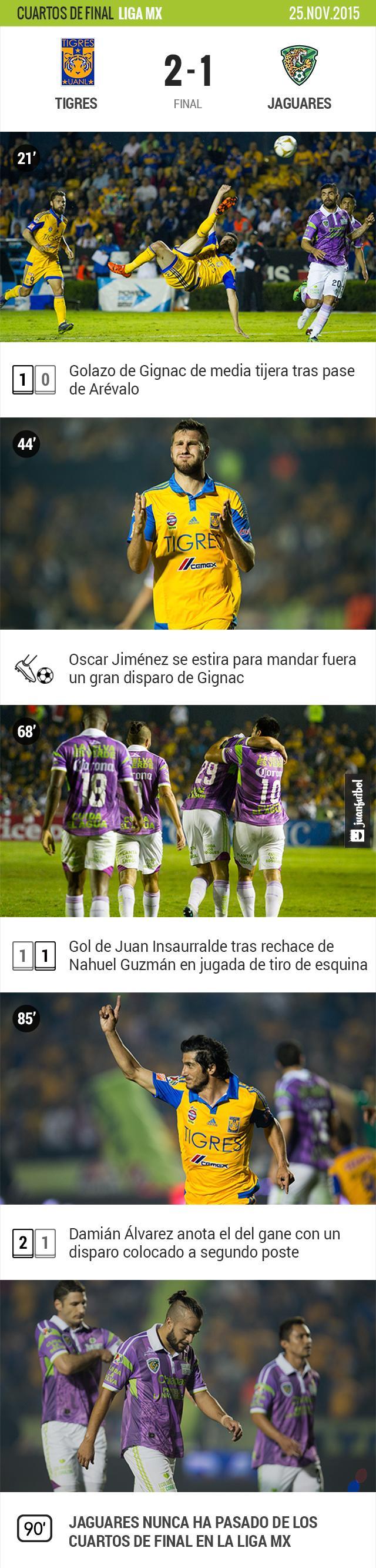 Tigres se lleva la victoria con dos golazos de Gignac y Álvarez